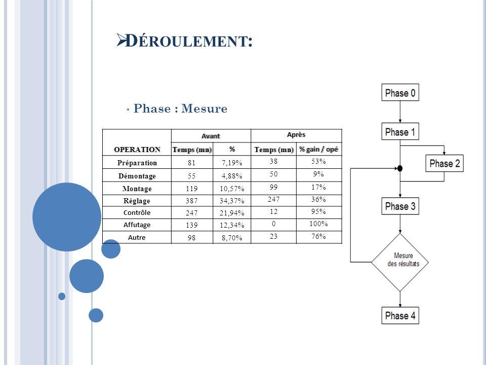 Phase : Mesure D ÉROULEMENT :OPERATIONAvantAprès Temps (mn)Temps (mn)% % gain / opé% gain / opé Préparation 817,19% 3853% Démontage 554,88% 509% Monta