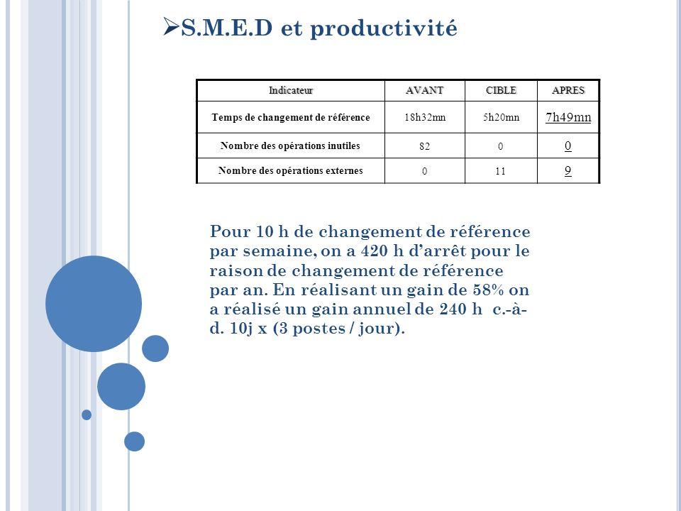 S.M.E.D et productivité IndicateurAVANTCIBLEAPRES Temps de changement de référence18h32mn5h20mn 7h49mn Nombre des opérations inutiles 820 0 Nombre des
