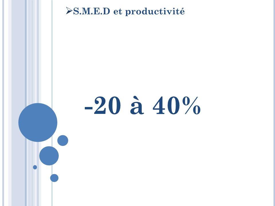 S.M.E.D et productivité -20 à 40%