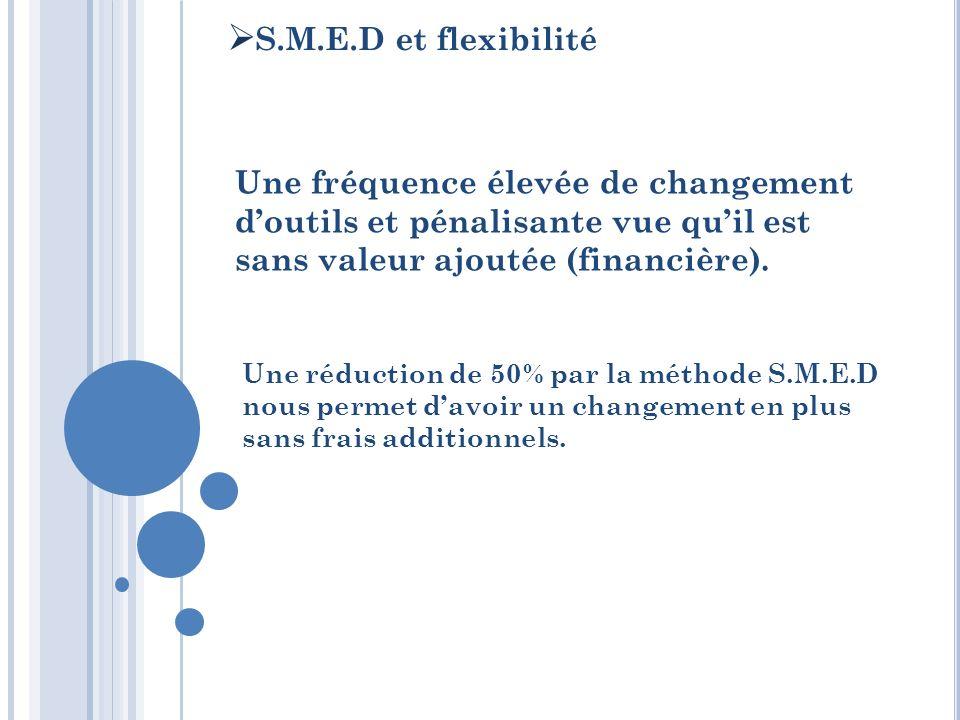 S.M.E.D et flexibilité Une fréquence élevée de changement doutils et pénalisante vue quil est sans valeur ajoutée (financière). Une réduction de 50% p