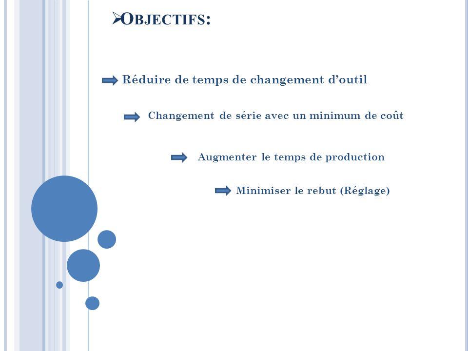 Réduire de temps de changement doutil Changement de série avec un minimum de coût Augmenter le temps de production Minimiser le rebut (Réglage) O BJEC