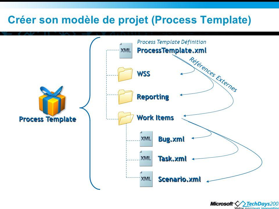 Créer son modèle de projet (Process Template) Process Template ProcessTemplate.xml WSS Reporting Work Items Bug.xml Task.xml Scenario.xml Références E
