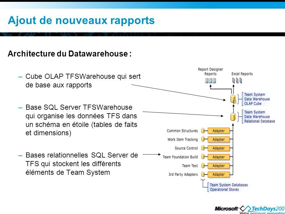 Ajout de nouveaux rapports Architecture du Datawarehouse : –Cube OLAP TFSWarehouse qui sert de base aux rapports –Base SQL Server TFSWarehouse qui org