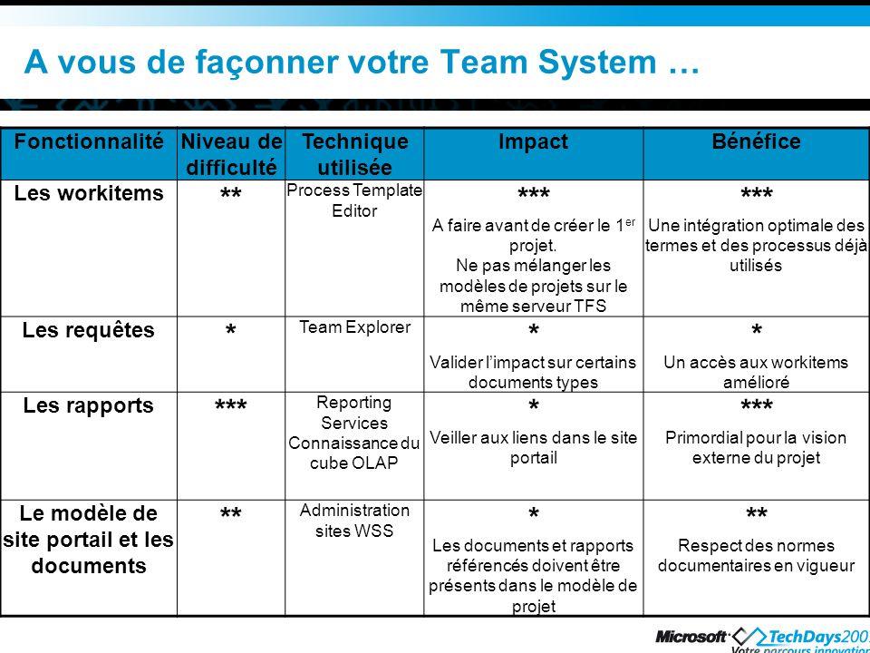 A vous de façonner votre Team System … FonctionnalitéNiveau de difficulté Technique utilisée ImpactBénéfice Les workitems ** Process Template Editor *