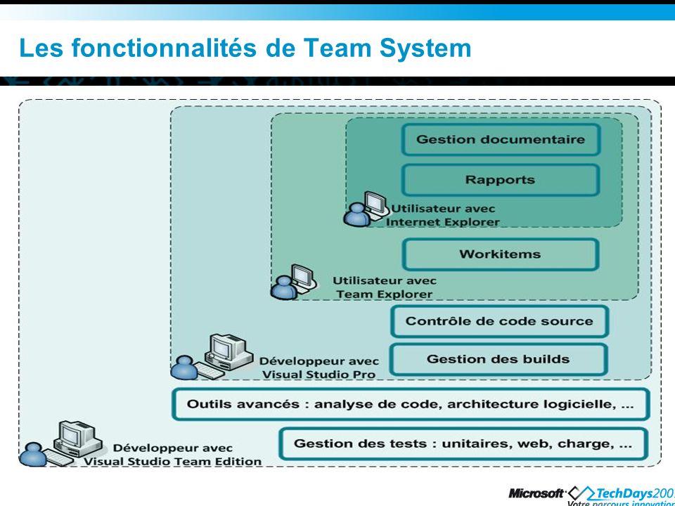 Les fonctionnalités de Team System