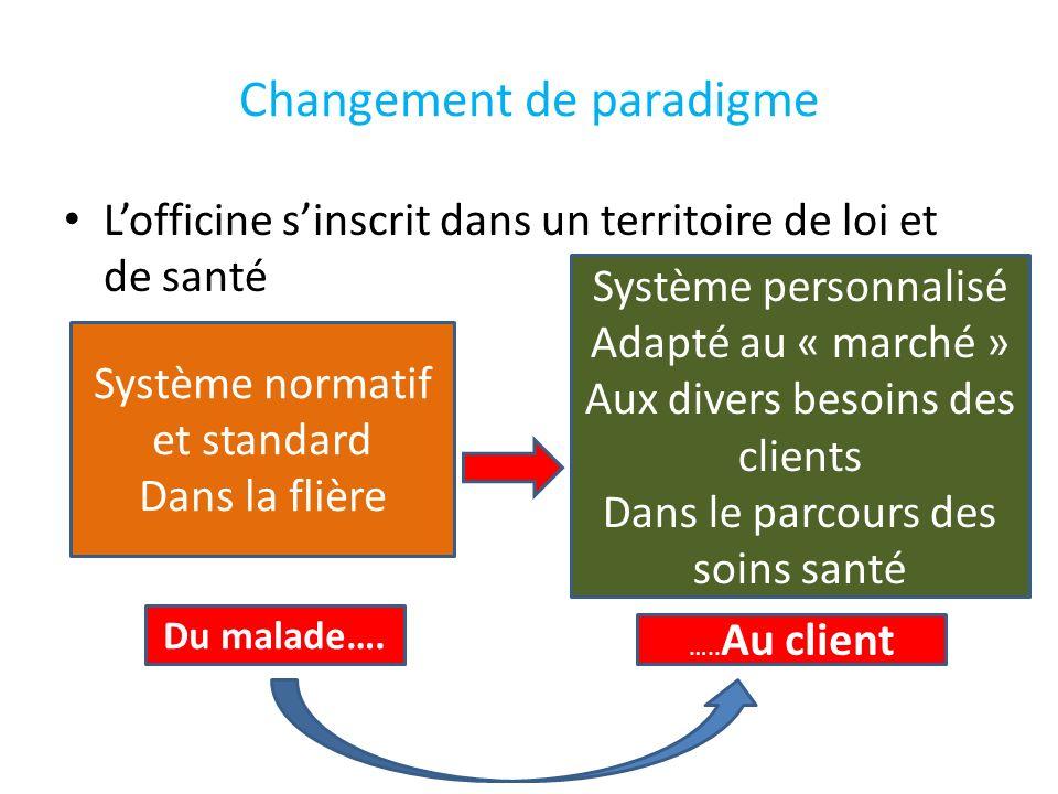 Changement de paradigme Lofficine sinscrit dans un territoire de loi et de santé Système normatif et standard Dans la flière Système personnalisé Adap