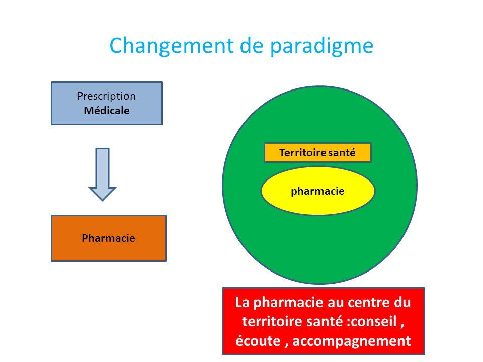 Changement de paradigme Prescription Médicale Pharmacie Territoire t pharmacie Territoire santé La pharmacie au centre du territoire santé :conseil, é