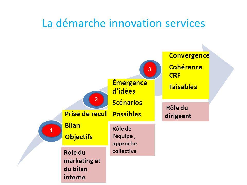 La démarche innovation services Prise de recul Bilan Objectifs Émergence didées Scénarios Possibles Convergence Cohérence CRF Faisables 1 2 3 Rôle du