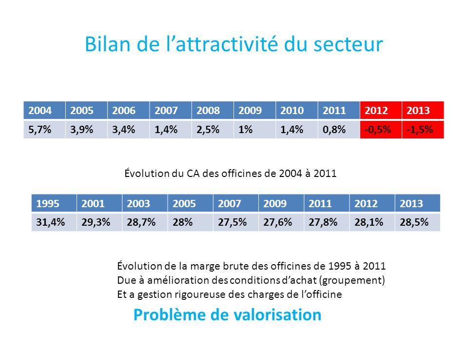 Bilan de lattractivité du secteur 2004200520062007200820092010201120122013 5,7%3,9%3,4%1,4%2,5%1%1,4%0,8%-0,5%-1,5% Évolution du CA des officines de 2