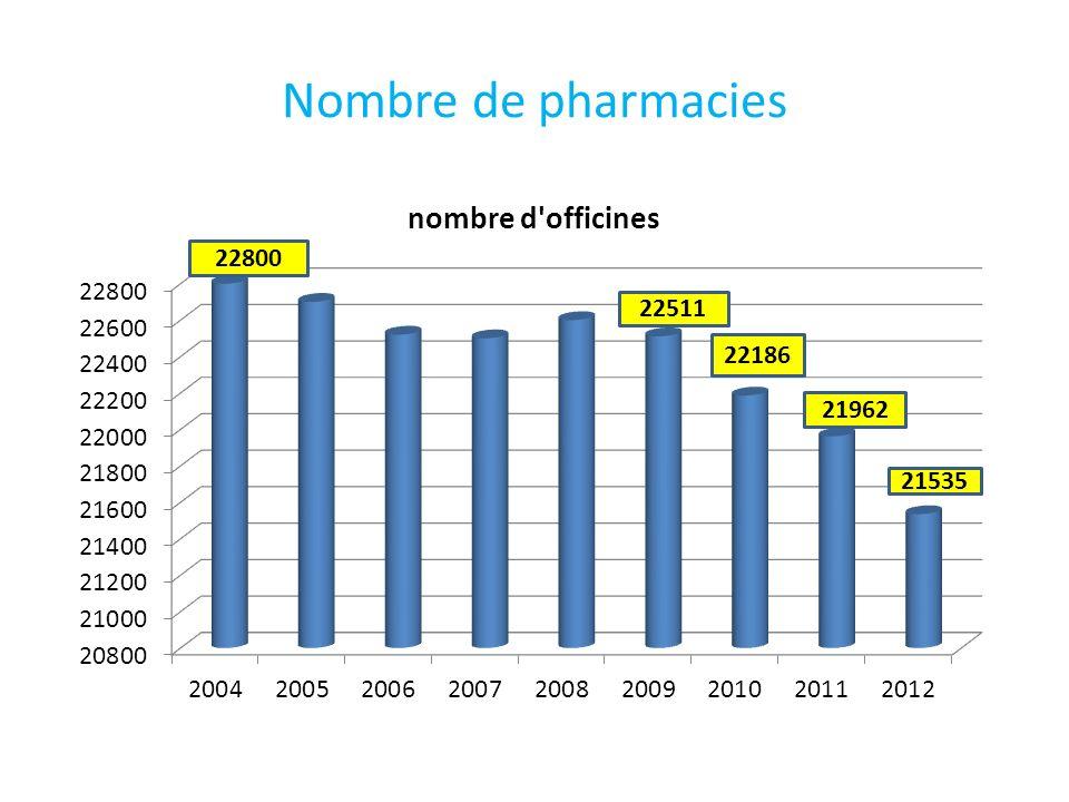 Nombre de pharmacies 21535 21962 22186 22511 22800
