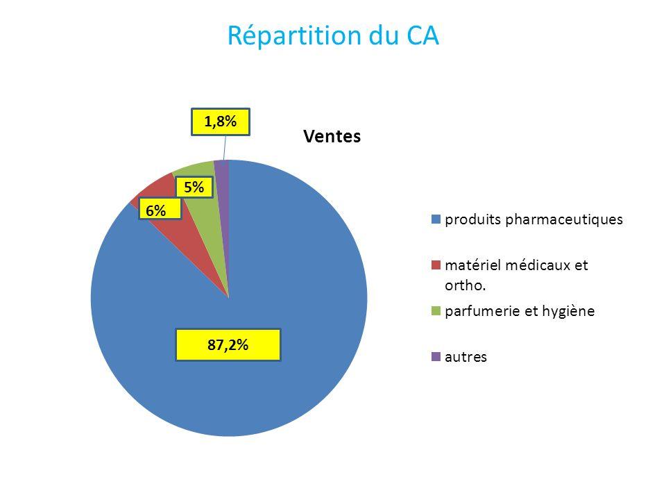 Répartition du CA 87,2% 5% 1,8%