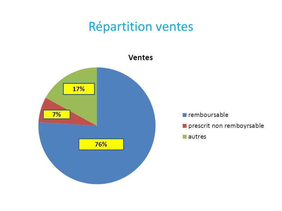Répartition ventes 76% 17% 7%