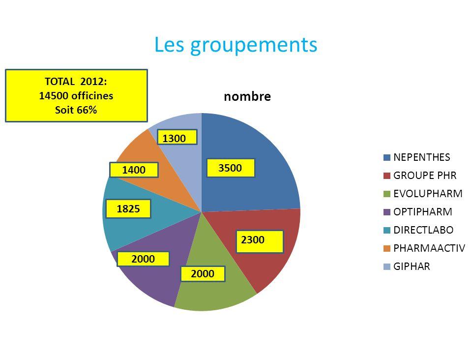 Les groupements 3500 2000 1825 1400 TOTAL 2012: 14500 officines Soit 66%
