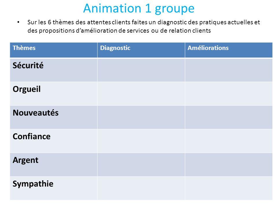Animation 1 groupe Sur les 6 thèmes des attentes clients faites un diagnostic des pratiques actuelles et des propositions damélioration de services ou