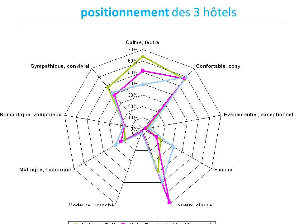 positionnement des 3 hôtels Alain Le Tutour