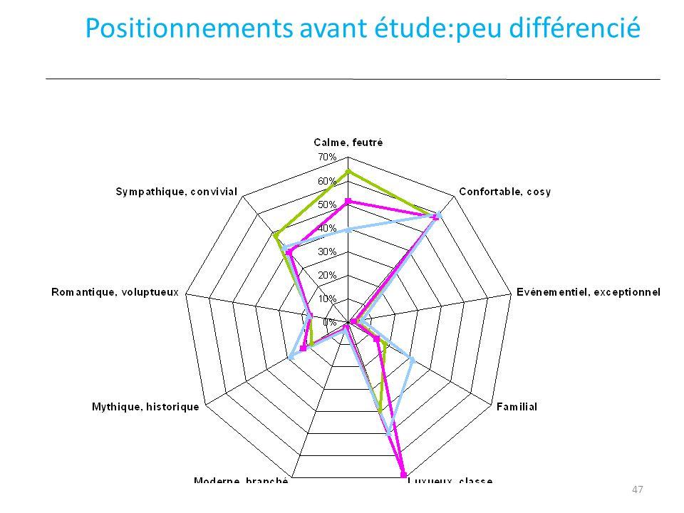 Positionnements avant étude:peu différencié 47