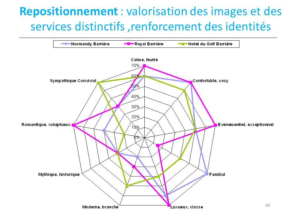 Repositionnement : valorisation des images et des services distinctifs,renforcement des identités 48
