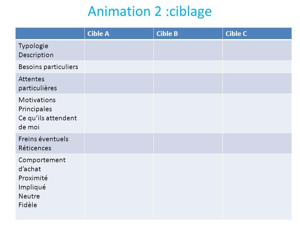 Animation 2 :ciblage Cible ACible BCible C Typologie Description Besoins particuliers Attentes particulières Motivations Principales Ce quils attenden