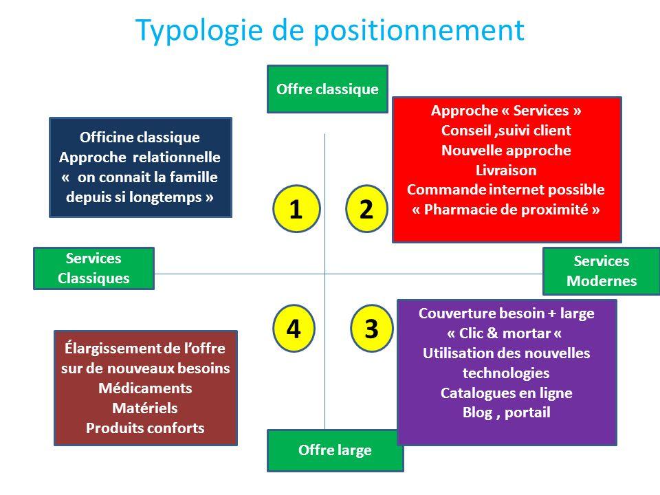 Typologie de positionnement Offre classique Offre large Services Modernes Services Classiques Approche « Services » Conseil,suivi client Nouvelle appr