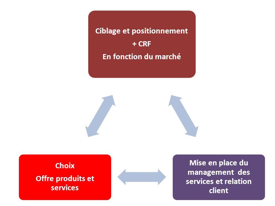 Ciblage et positionnement + CRF En fonction du marché Mise en place du management des services et relation client Choix Offre produits et services