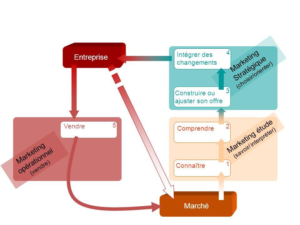 Marketing opérationnel (vendre) Marketing Stratégique (choisir/orienter) Marketing étude (savoir/ interpréter) Entreprise Connaître 1 Marché Comprendr