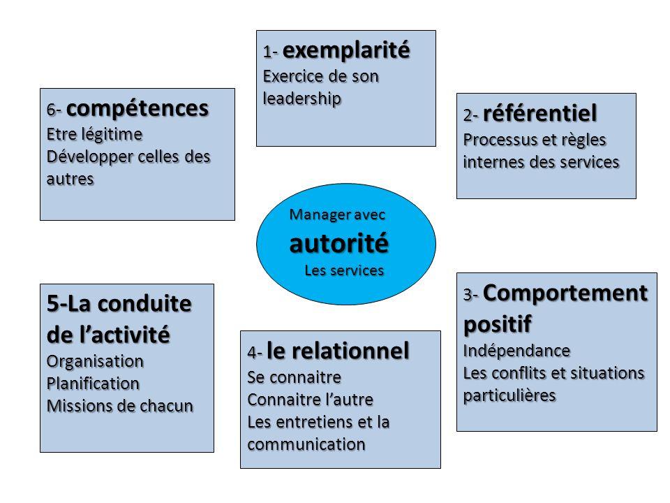 Manager avec autorité Les services Les services 6- compétences Etre légitime Développer celles des autres 1- exemplarité Exercice de son leadership 2-