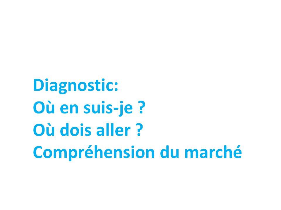 Diagnostic: Où en suis-je ? Où dois aller ? Compréhension du marché