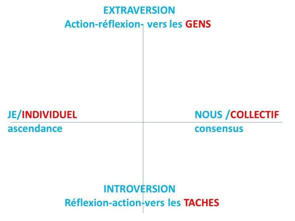 EXTRAVERSION Action-réflexion- vers les GENS INTROVERSION Réflexion-action-vers les TACHES NOUS /COLLECTIF consensus JE/INDIVIDUEL ascendance