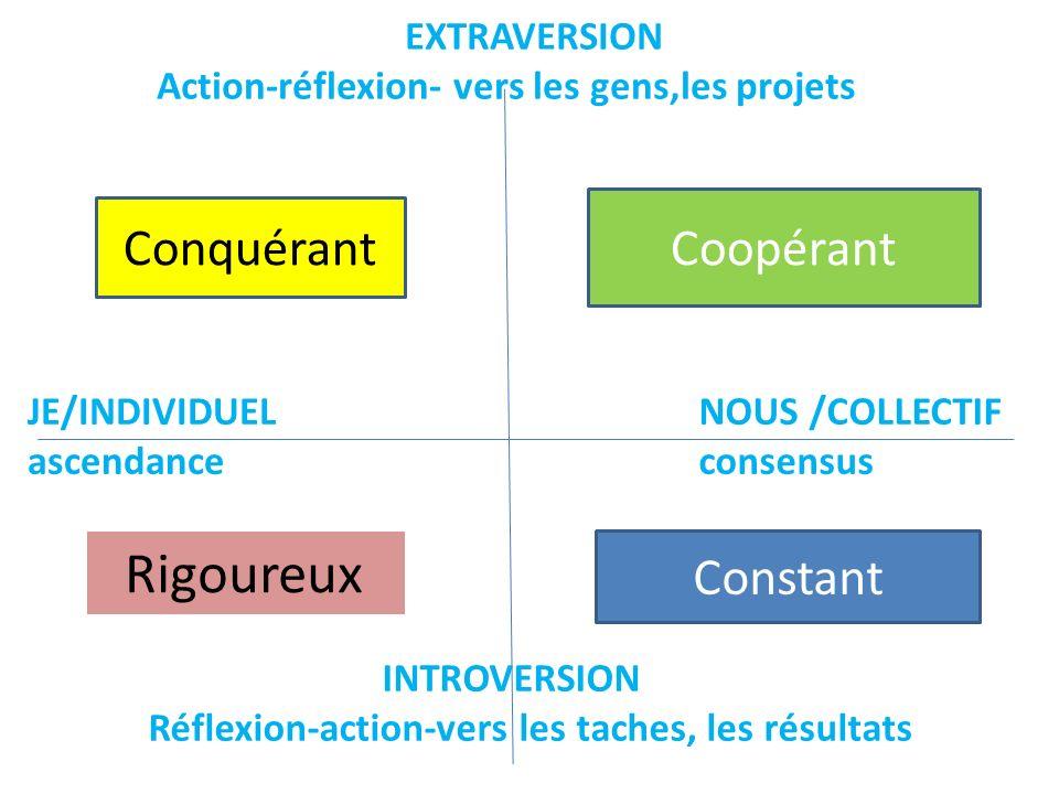 EXTRAVERSION Action-réflexion- vers les gens,les projets INTROVERSION Réflexion-action-vers les taches, les résultats NOUS /COLLECTIF consensus JE/IND