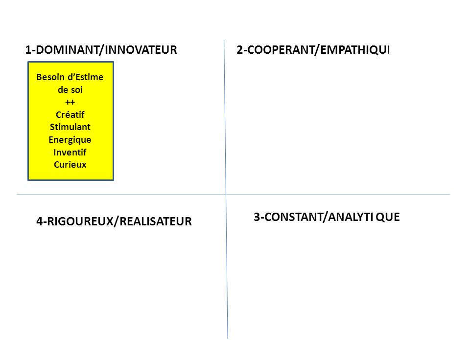 Besoin dEstime de soi ++ Créatif Stimulant Energique Inventif Curieux De projette dans le FUTUR -- Perturbant Imprévisible Individualiste Instable Superficiel 1-DOMINANT/INNOVATEUR 2-COOPERANT/EMPATHIQUE 3-CONSTANT/ANALYTIQUE4-RIGOUREUX/REALISATEUR