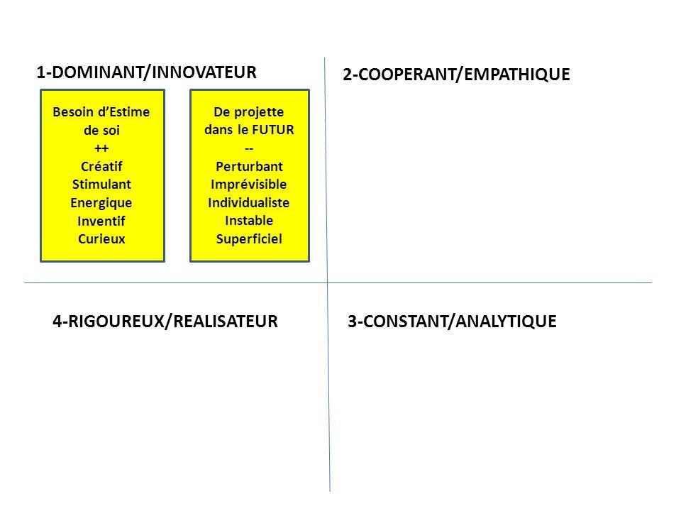 Besoin dAffiliation ++ Amical Coopératif Compréhensif A lécoute serviable 1-DOMINANT/INNOVATEUR2-COOPERANT/EMPATHIQUE 3-CONSTANT/ANALYTIQUE 4-RIGOUREUX/REALISATEUR