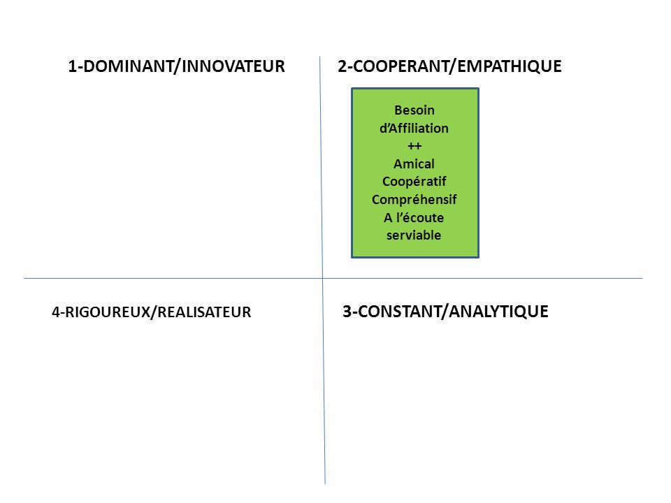 Besoin dAffiliation ++ Amical Coopératif Compréhensif A lécoute serviable Dans le TEMPS des AUTRES sadapte -- Trop conciliant Perd son temps Influençable Peu décidé 1-DOMINANT/INNOVATEUR 2-COOPERANT/EMPATHIQUE 3-CONSTANT/ANALYTIQUE 4-RIGOUREUX/REALISATEUR