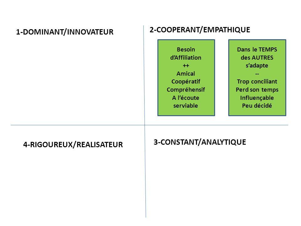 Besoin dAccomplissement ++ Efficace Déterminé Rationnel Exigeant précis 1-DOMINANT/INNOVATEUR 2-COOPERANT/EMPATHIQUE 3-CONSTANT/ANALYTIQUE4-RIGOUREUX/REALISATEUR