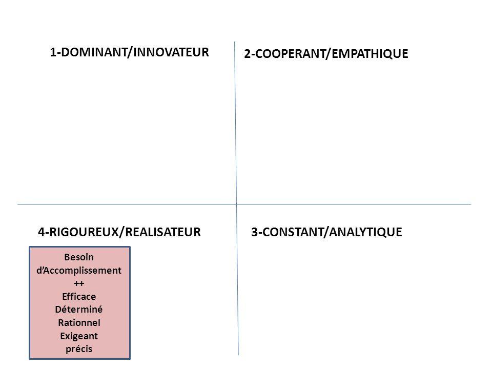 Besoin dAccomplissement ++ Efficace Déterminé Rationnel Exigeant précis Vit dans le temps PRESENT -- Insensible Intransigeant Calculateur Critique froid 1-DOMINANT/INNOVATEUR 2-COOPERANT/EMPATHIQUE 3-CONSTANT/ANALYTIQUE 4- RIGOUREUX/REALISATEUR