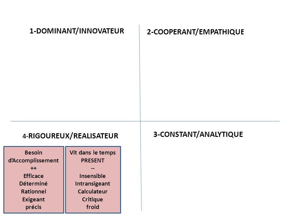 Besoin de sécurité ++ Courtois Réfléchi Soucieux du détail Prudent expert 1-DOMINANT/INNOVATEUR 2-COOPERANT/EMPATHIQUE 3-CONSTANT/ANALYTIQUE4-RIGOUREUX/REALISATEUR