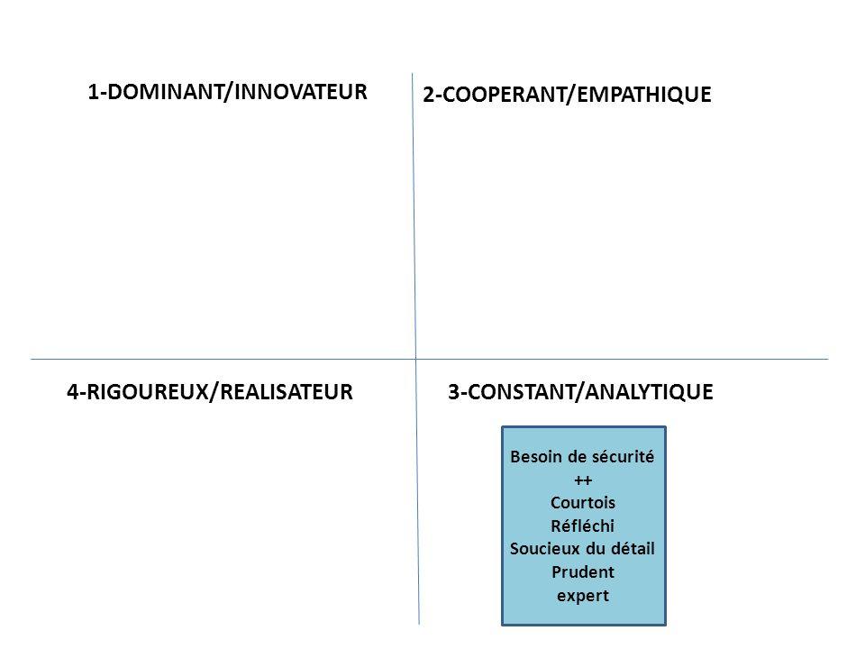 Besoin de sécurité ++ Courtois Réfléchi Soucieux du détail Prudent expert Utilise le PASSE pour lire le présent -- Peu synthétique Perfectionniste Rigide Têtu 1-DOMINANT/INNOVATEUR 2-COOPERANT/EMPATHIQUE 3-CONSTANT/ANALYTIQUE 4-RIGOUREUX/REALISATEUR