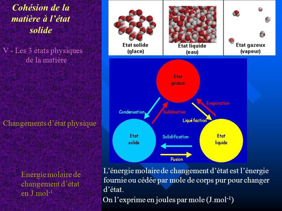 Cohésion de la matière à létat solide V - Les 3 états physiques de la matière Energie molaire de changement détat en J.mol -1 Changements détat physiq