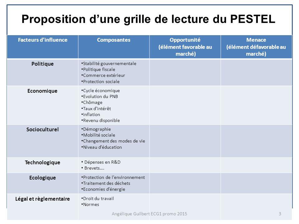 Proposition dune grille de lecture du PESTEL Facteurs dinfluenceComposantesOpportunité (élément favorable au marché) Menace (élément défavorable au ma