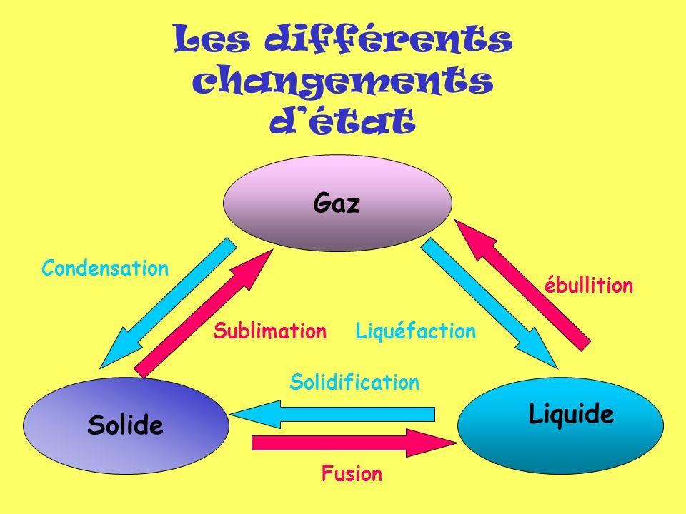 Les différents changements détat Gaz Solide Liquide Condensation Solidification Liquéfaction Fusion ébullition Sublimation