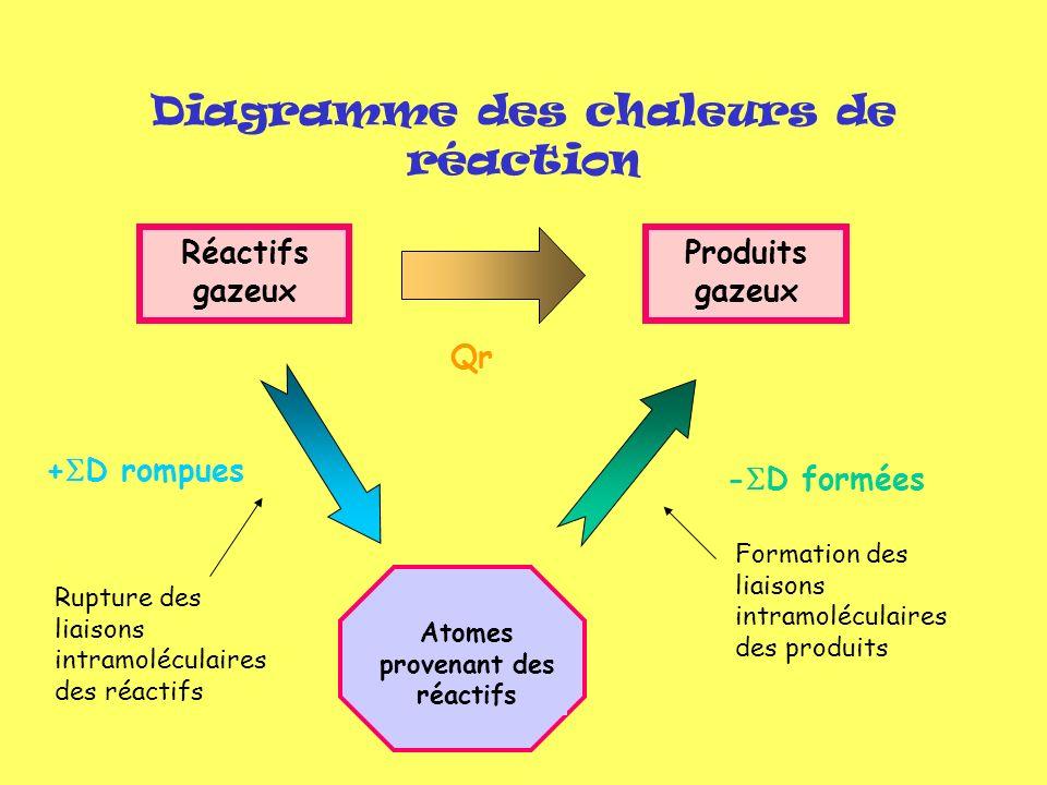 Diagramme des chaleurs de réaction Réactifs gazeux Produits gazeux Atomes provenant des réactifs Qr - D formées + D rompues Formation des liaisons int