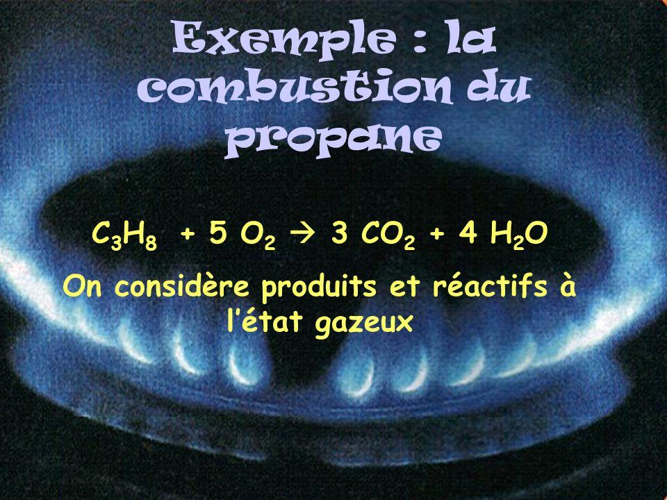 Exemple : la combustion du propane C 3 H 8 + 5 O 2 3 CO 2 + 4 H 2 O On considère produits et réactifs à létat gazeux