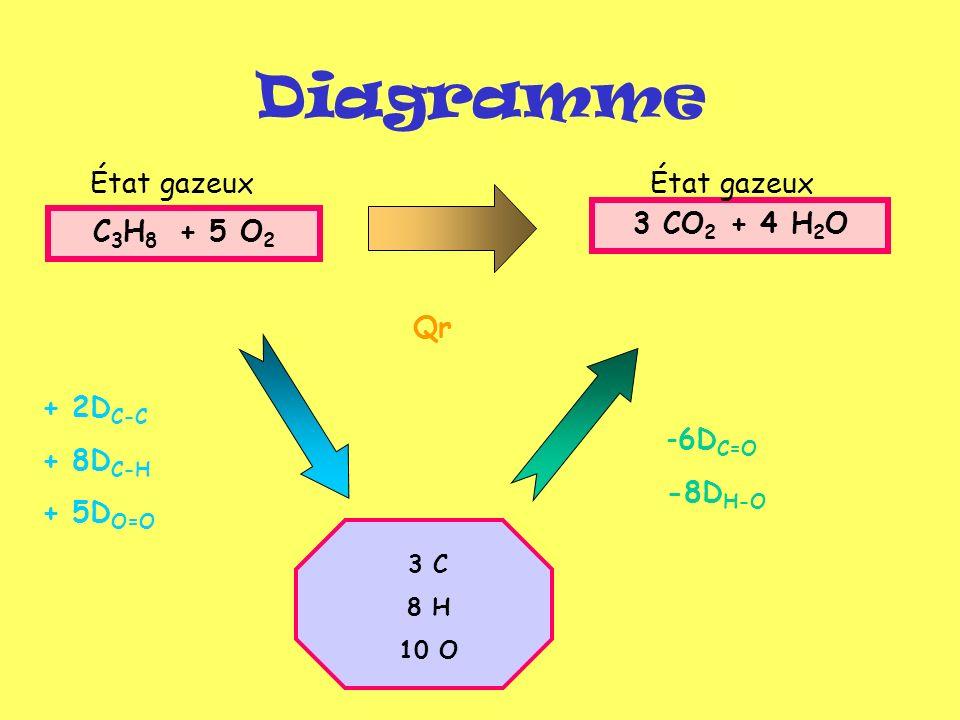 Résultats Qr = + 2D C-C + 8D C-H + 5D O=O - 6D C=O -8D H-O Qr = 2 x 344 + 8 x 415 + 5 x 498 – 6 x 803 – 8 x 463 Qr = -2024 kJ.mol -1 Cette réaction est exothermique, Qr représente lénergie cédée à lenvironnement par une mole de propane ( 44 g)