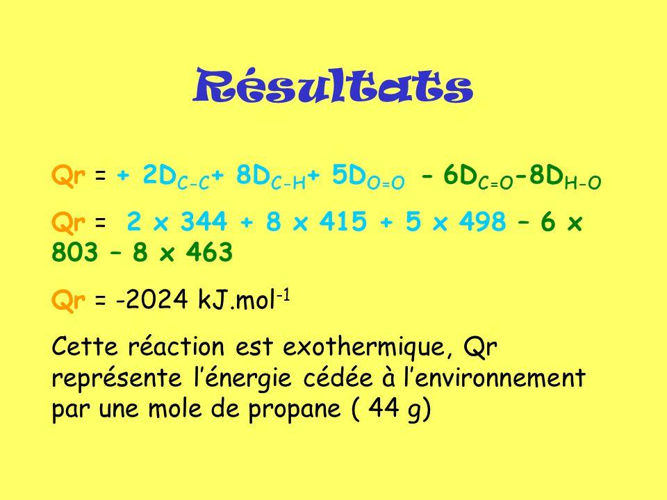 Résultats Qr = + 2D C-C + 8D C-H + 5D O=O - 6D C=O -8D H-O Qr = 2 x 344 + 8 x 415 + 5 x 498 – 6 x 803 – 8 x 463 Qr = -2024 kJ.mol -1 Cette réaction es