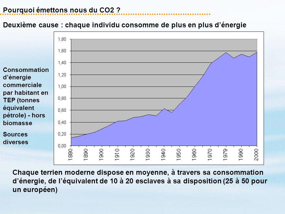 Consommation dénergie commerciale par habitant en TEP (tonnes équivalent pétrole) - hors biomasse Sources diverses Chaque terrien moderne dispose en m