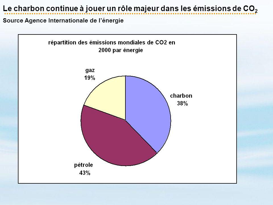 Le charbon continue à jouer un rôle majeur dans les émissions de CO 2 Source Agence Internationale de lénergie