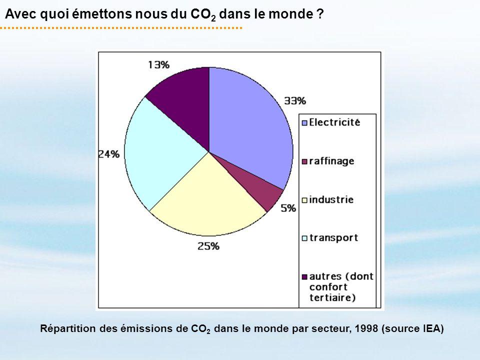 Avec quoi émettons nous du CO 2 dans le monde ? Répartition des émissions de CO 2 dans le monde par secteur, 1998 (source IEA)