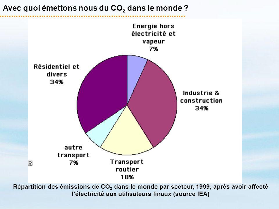 Avec quoi émettons nous du CO 2 dans le monde ? Répartition des émissions de CO 2 dans le monde par secteur, 1999, après avoir affecté lélectricité au