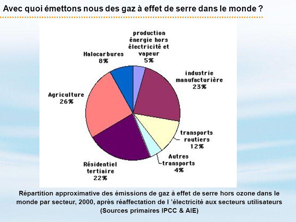Avec quoi émettons nous des gaz à effet de serre dans le monde ? Répartition approximative des émissions de gaz à effet de serre hors ozone dans le mo