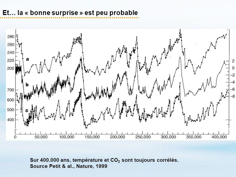 Et… la « bonne surprise » est peu probable Sur 400.000 ans, température et CO 2 sont toujours corrélés. Source Petit & al., Nature, 1999