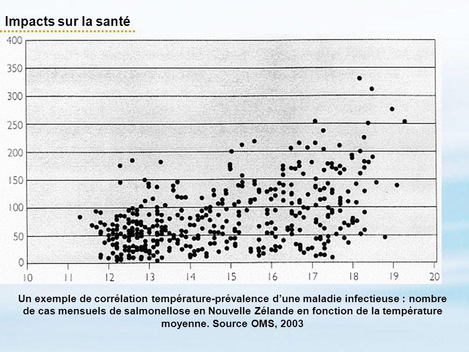Impacts sur la santé Un exemple de corrélation température-prévalence dune maladie infectieuse : nombre de cas mensuels de salmonellose en Nouvelle Zé